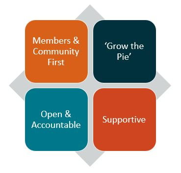 Members and Community first; 'Grow the pie'; Open and Accountable; Supportive